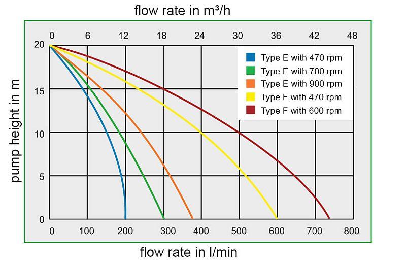 impeller pump nirostar 2000 zuwa zumpe rh zuwa de 2 Stage Hydraulic Pump Diagram Electric Over Hydraulic Pump Wiring Diagram
