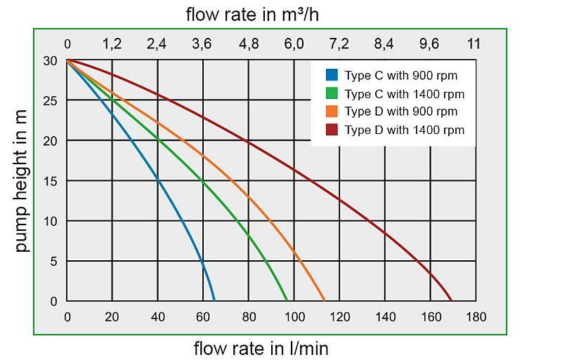 impeller pump nirostar 2000 zuwa zumpe rh zuwa de Electric Over Hydraulic Pump Wiring Diagram Hydraulic Gear Pump Diagram