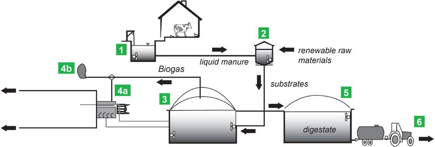 pumps for biogas plants  zuwa-zumpe gmbh