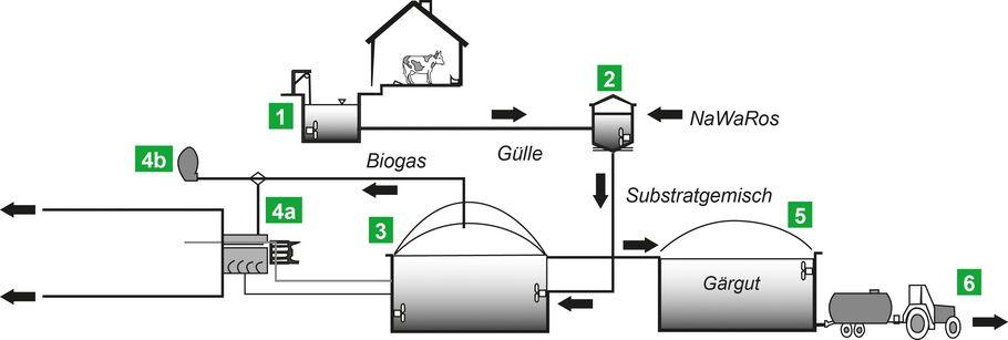 Pumps For Biogas Plants Zuwa Zumpe Gmbh